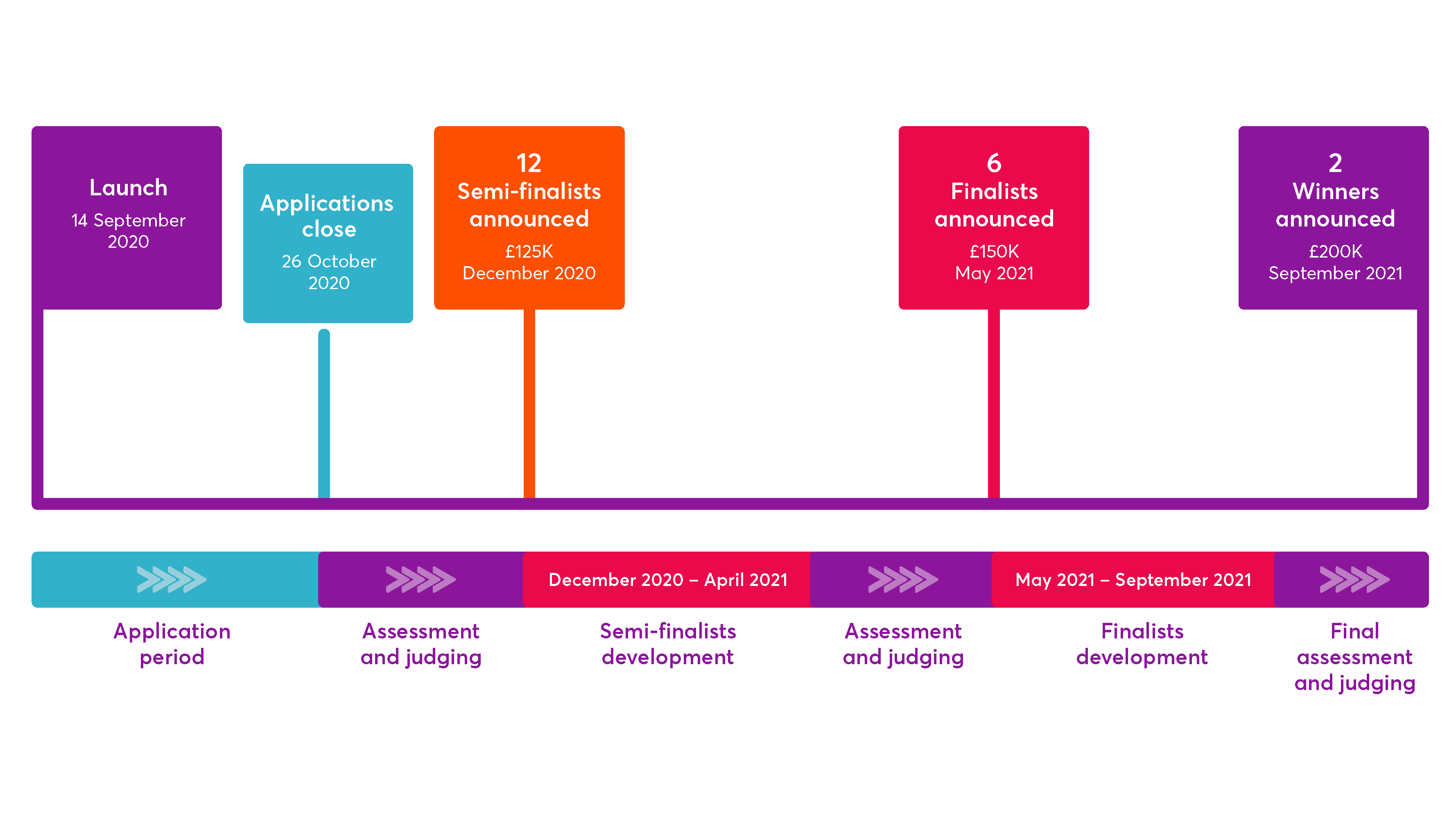 Rapid Recovery timeline image