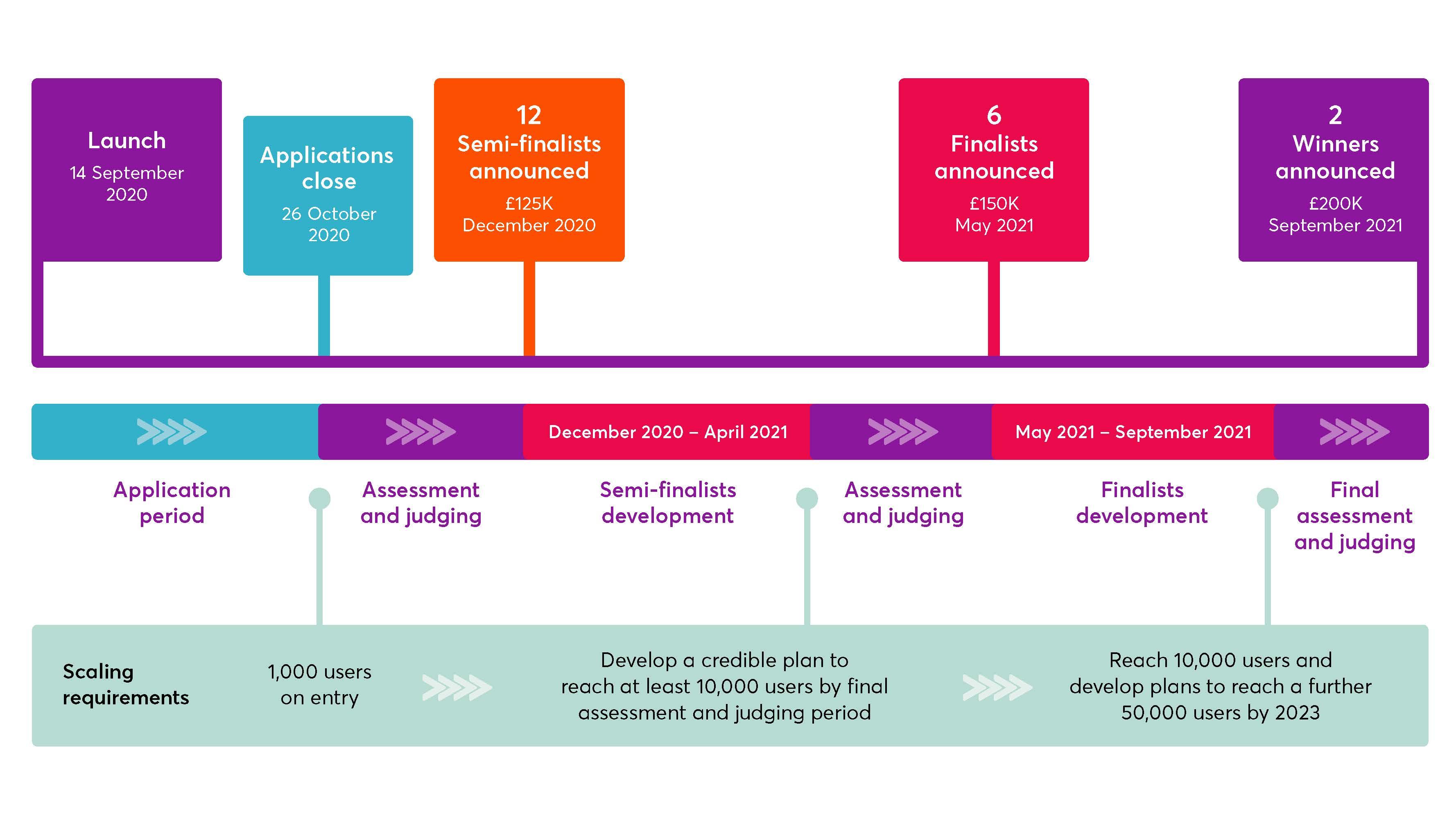 Rapid Recovery Challenge diagram